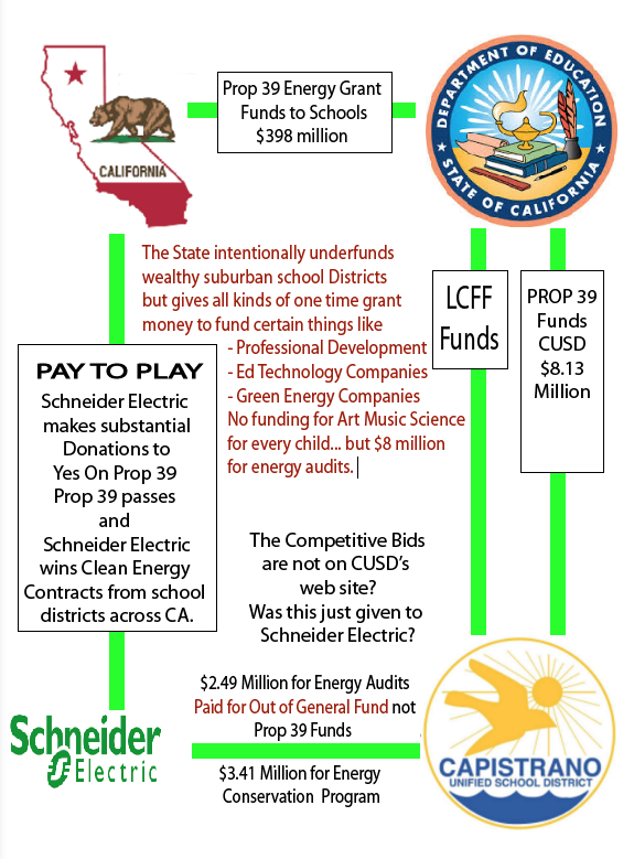 Cusdwatch Cusd Approves Solar Panel Project At A Cost Of